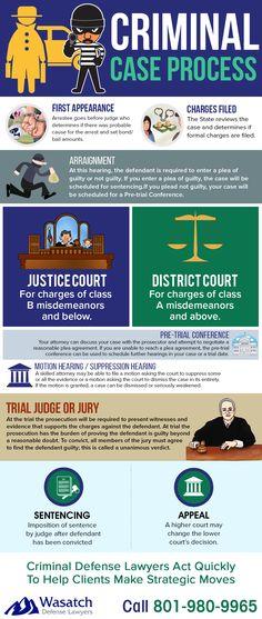 Criminal Case Process in Utah - Wasatch Defense Lawyers Criminal Profiling, Criminal Defense, Criminal Law Cases, Self Defense Tips, Criminal Justice System, Criminal Justice Major, The Guilty, Paralegal, Criminology