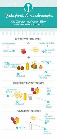 Infografik um Babybrei selber zu machen mit allen wichtigen Mengenangaben für Mittagsbrei, Nachmittagsbrei und Abendbrei. Babybrei Rezepte.