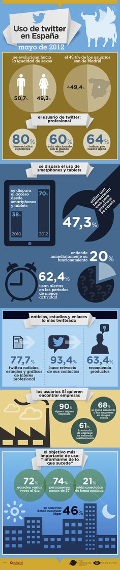 Uso de Twitter en España en 2012 #infografia #infographic #socialmedia | TICs y Formación