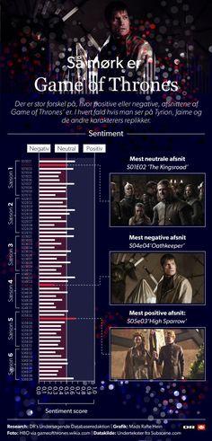 GRAFIK Så dyster er 'Game of Thrones' sæson for sæson | Kultur | DR