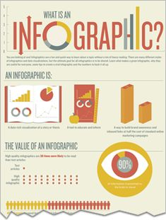 Here is an infographic i never thought about needing, but duh. Infographics are a fun and quick way to learn about a topic without a ton of heavy reading. There are a ton of types and styles, but the ultimate goal is to be shared! Learn what makes an awesome infographic that people want to share!