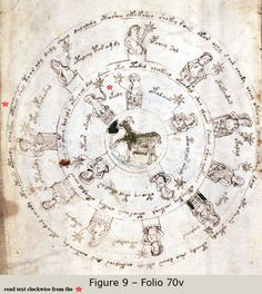 Voynich Manuscript and Leonardo da Vinci :