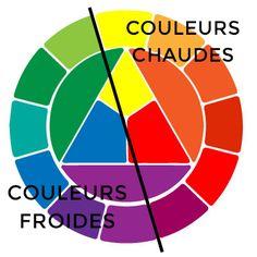 Couleurs chaudes et couleurs froides   Couleurs chaudes, Froid et ...