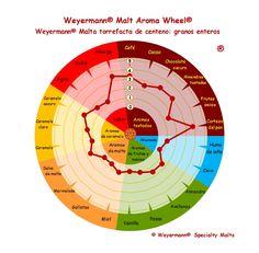 Weyermann® Malt Aroma Wheel® Malta torrefacta de centeno - granos enteros
