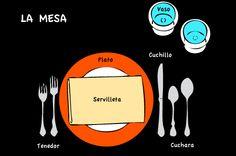 """¿Cómo se dice """"fork"""" en español? Vocabulario básico para principiantes."""