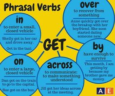 """There are many phrasal verbs that use the verb """"get."""" Check out this American English at State graphic to learn five of them. English Vinglish, English Verbs, Learn English Grammar, English Course, English Phrases, English Language Learning, American English, English Writing, English Study"""
