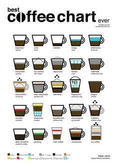 Different Types of Coffee Drinks >>> To view further for this item, visit the image link.