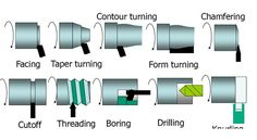 Trickling Filter - Classification and Mechanism - Engineering Articles Welding Flux, Metal Welding, Workshop Layout, Metal Workshop, Diy Lathe, Lathe Tools, Metal Working Tools, Metal Tools, Lathe Machine