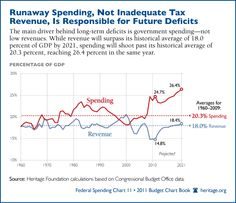 Runaway Spending, Not Low Tax Revenue, Fueling Deficits