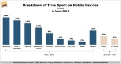 Chart/table from: 90% of US Mobile Internet Time Said Spent in Apps