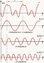 Risultati immagini per somma di onde armoniche Radio Frequency, Ham Radio, Shape