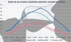 Alcohol death rates soar among Baby Boomers