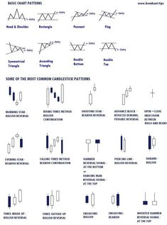 Strategy - Trade Forex Bitcoin Deposit, Forex Trading In India Online, Day Trading Strategies In Forex Forex Trading Tips, Learn Forex Trading, Forex Trading Strategies, Forex Strategies, Candlestick Chart, Trading Quotes, Investing In Stocks, Stock Investing, Cryptocurrency Trading