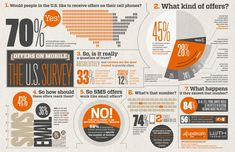 Infographic | Mobile Marketing | Survey Says...    http://www.seoandcompany.co