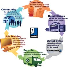 The Goodwill Cycle - learn how your donations and purchases help build stronger communities by reviewing this helpful guide.