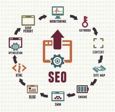 Search Engine Optimization services in Delhi. Logon to www.lionframes.com +91 9999273840 #internetmarketing #seo #searchmarketing #searchengineoptimizationdelhi #digitalmarketingdelhi #ecommercemarketing #ecommerce #ecommercemanagement #getonline #getrankedingoogle #google