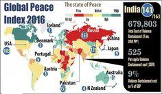 वैश्विक शांति सूचकांक 2016