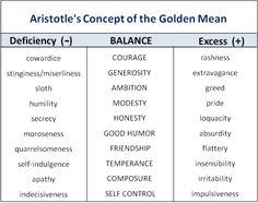 Aristotle's golden mean