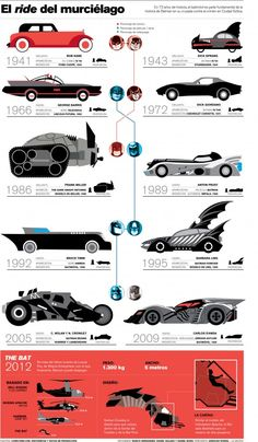 Batmobile - Evolution Batman cars Vehicle Auto - Coches  Gotham City DC Comics