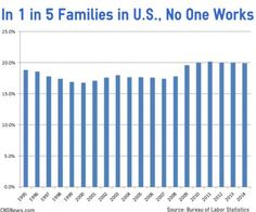 in 19.9% of US families, no on in the family is working.