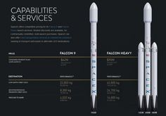 Spacex will have decades of commercial launch dominance