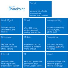 10 Great Social Features For Microsoft SharePoint 2013 - InformationWeek
