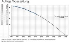 Dailies in Germany: Prof. Klaus Meier found out: The Year 2034 could be the end of printed dailies #dailies