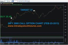 INFY 2900 CALL OPTION BOUGHT @ 28.40 TARGET 37 PROFIT RS.2150/- Visit @ All Our Performance http://www.intradaystockfutures.com/  Further  Details  Call @ 9941726770