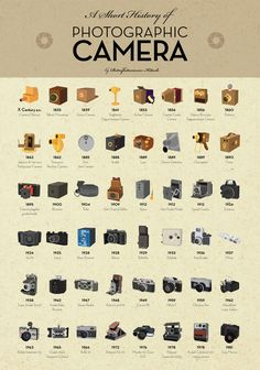 This poster shows the cameras that have been invented and used throughout history, all the way up to the cameras of today.
