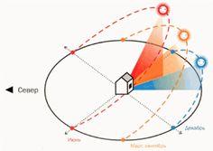направление солнечных лучей