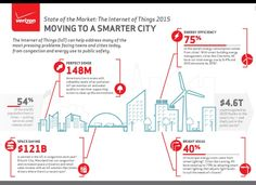 Smart Cities Council | Smart cities = connected cities