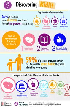 How teens discover books, according to a new study by BookNet Canada. via CBC