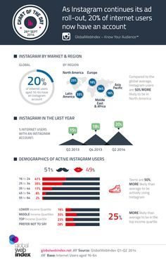 Chart Of The Day | GlobalWebIndex - Know Your Audience™