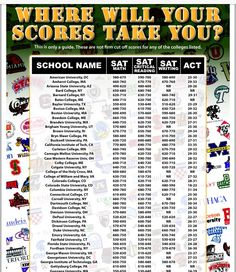 where your sat/act scores can take you http://www.mesquiteisd.org/nmhs/static/extras/scores.pdf