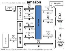 f:id:Akapon:20131026220743j:image Knowledge, Floor Plans, Diagram, Templates, Business, Image, Design, Model, Stencils