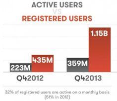 Die Zahl der registrierten Google Plus Accounts hat sich in 12 Monaten fast verdreifacht. Weiterhin gering: Die Anzahl der aktiven Nutzer.