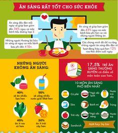 Bữa sáng và những lợi ích của nó
