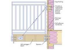 Second-Story Balconies- example of cable bracket & spacers:best water-management details call for a balcony or deck to be one step lower than the interior flooring—an impossibility if the joists are cantilevered