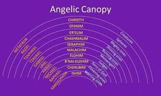 Few facts about angels They don't all have wings and can come in normal bodily form We can mandate angels They often come in pairs to form an arc They are not to be worshipped There are lay…