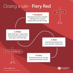 If someone has a strong preference for Fiery Red colour energy, use this to help close the sale. Personality Profile, Personality Types, Insights Discovery, Red Energy, Small Business Management, Sales Coaching, Team Building Quotes, Sales Techniques, School Leadership