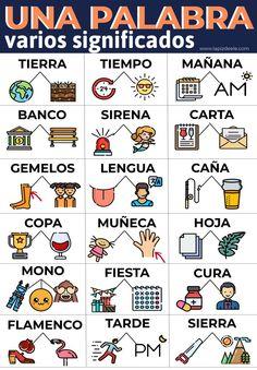 Polysmic words in Spanish. Infographics for ELE. Spanish Sentences, Spanish Worksheets, Spanish Teaching Resources, Spanish Grammar, Spanish Vocabulary, Spanish Activities, Spanish Words, Spanish Language Learning, Spanish Teacher