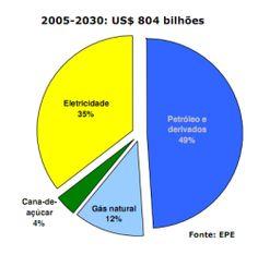 Engenharia Compartilhada - INVESTIMENTOS NO SETOR ENERGÉTICO BRASILEIRO - Fonte EPE - ENGEFROM ENGENHARIA - www.engefrom.eng.br