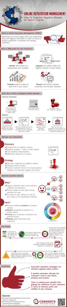 Online Reputation Management Infographic : Monitoring your brand image online and suppressing false and negative information in order to ensure a positive impression on potential and existing customers.