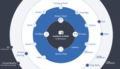 Why Facebook at Work is a New Deal for the Enterprise World Save Video, About Facebook, Chat App, Virtual Reality, Workplace, Comebacks, Engineering, Management, Social Media