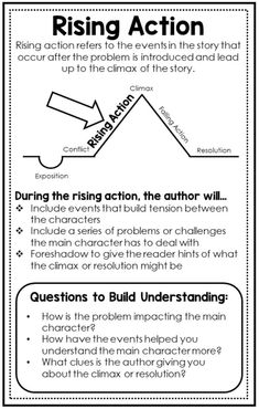 17 Anchor charts to teach upper elementary students all about elements of fiction and plot structure. Great addition to a reading interactive notebook or as a focus wall. English Writing Skills, Book Writing Tips, Narrative Writing, Writing Words, Teaching Writing, Writing Activities, Writing Rubrics, Paragraph Writing, Opinion Writing