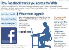 L'infographie qui vous révèle ce que Facebook collecte comme données