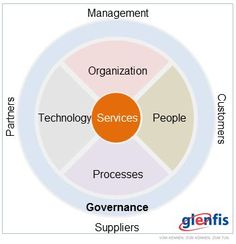 """IT Transformation and the """"Target Operating Model"""" Approach   ITIL®-Blog zu ITIL, ISO 20000 & COBIT"""