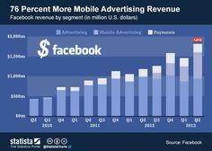 Mobile Ads explode at Facebook, up 76% YoY #advertising #socialmedia
