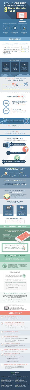 Optimizar las conversiones en 3 tipos de sitios web #infografia #infographic #marketing   Es probable que tu sitio web está diseñado para generar clientes potenciales, producir ventas, o invitar a los usuarios a suscribirse. Dependiendo del tipo de sitio web que tengas, los métodos utilizados para aumentar las conversiones variarán.