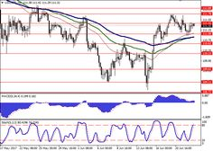 USD/JPY: fundamental analysis 23 June Dollar is trading neutrally against yen staying in the area of local maximums u. Fundamental Analysis, Monetary Policy, Forex Trading Signals, Online Business, June